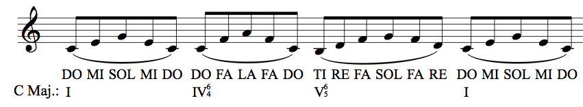How To Practice Ear Training Elements The Music Theory Profblog